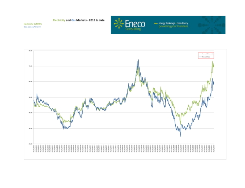 Energy prices continue to yoyo wildly, but retain recent gains