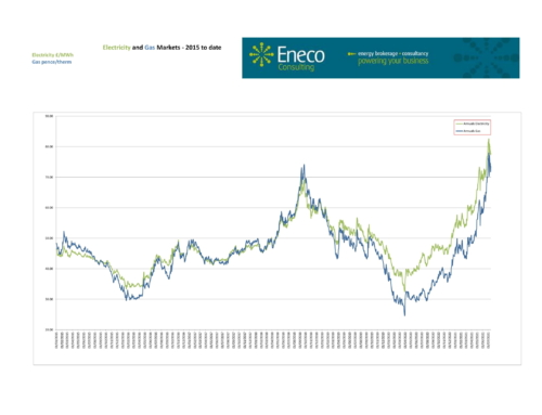 Extreme volatility plague the energy markets in early July as prices rise and fall by more than 10%.