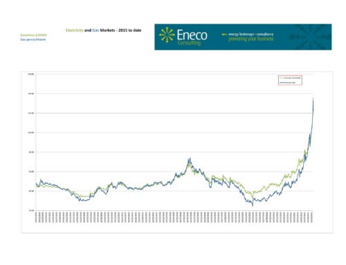 Q4 electricity markets spike above £200/MWh, while gas hits new record highs